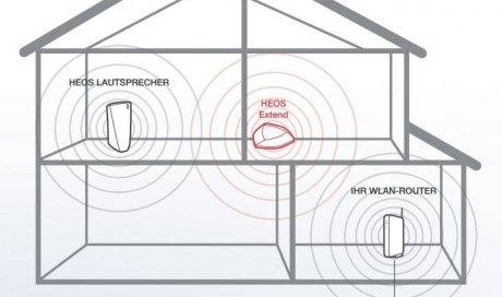Installation audio multiroom Lyon